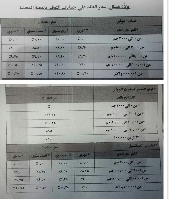 بنك مصر يخفض الفائدة على حساب ال وفير للمرة الرابعة هذا العا
