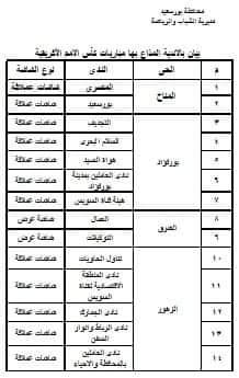 محافظ بورسعيد يعتمد قائمة الاندية ومراكز الشباب المخصصة لبث البطولة الافريقية مجانا