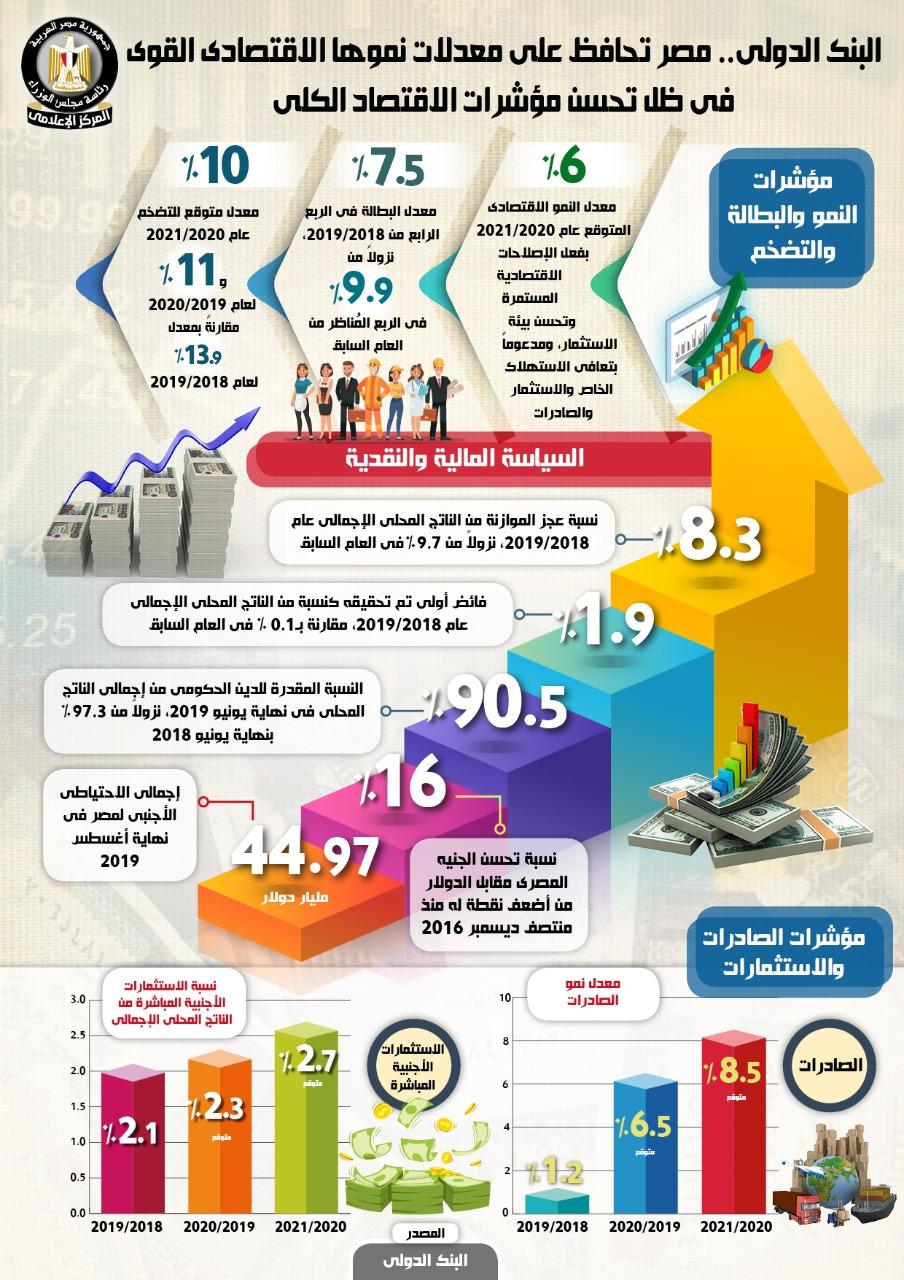بالإنفوجراف.. مصر تتصدر معدلات النمو الاقتصادي في المنطقة