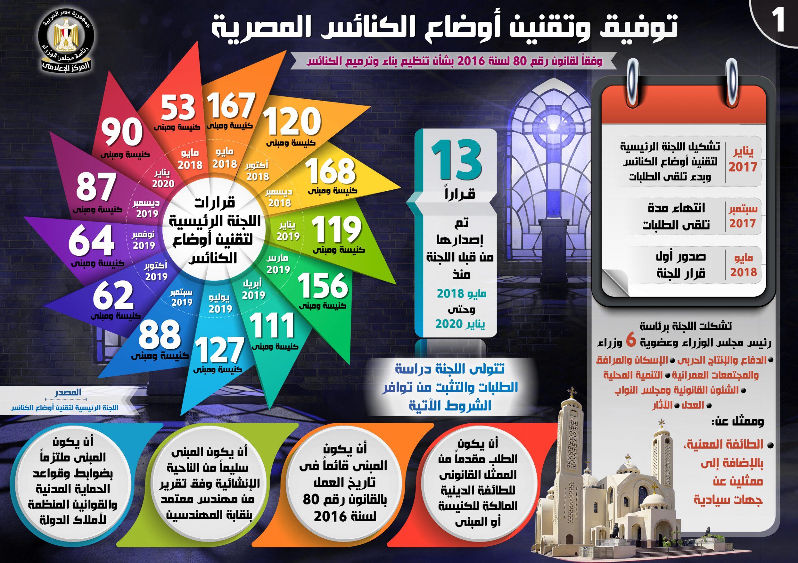 بالإنفوجراف..  1412 كنيسة ومبني تم تقنين أوضاعها حتى الآن على مستوى الجمهورية